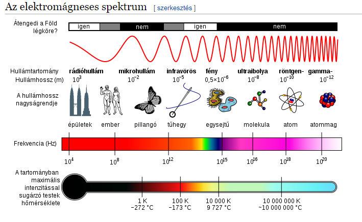 Az elektromágneses spektrum fény és röntgensugárzás közé eső része az UV spektrum